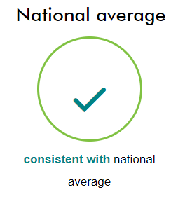 consistent with national average